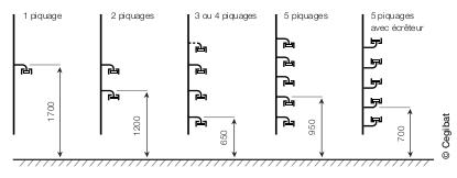 implantation_verticale_1_a_5_compteurs